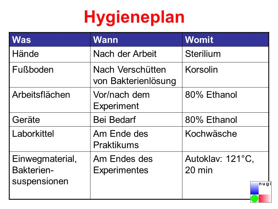 Hygieneplan Was Wann Womit Hände Nach der Arbeit Sterilium Fußboden