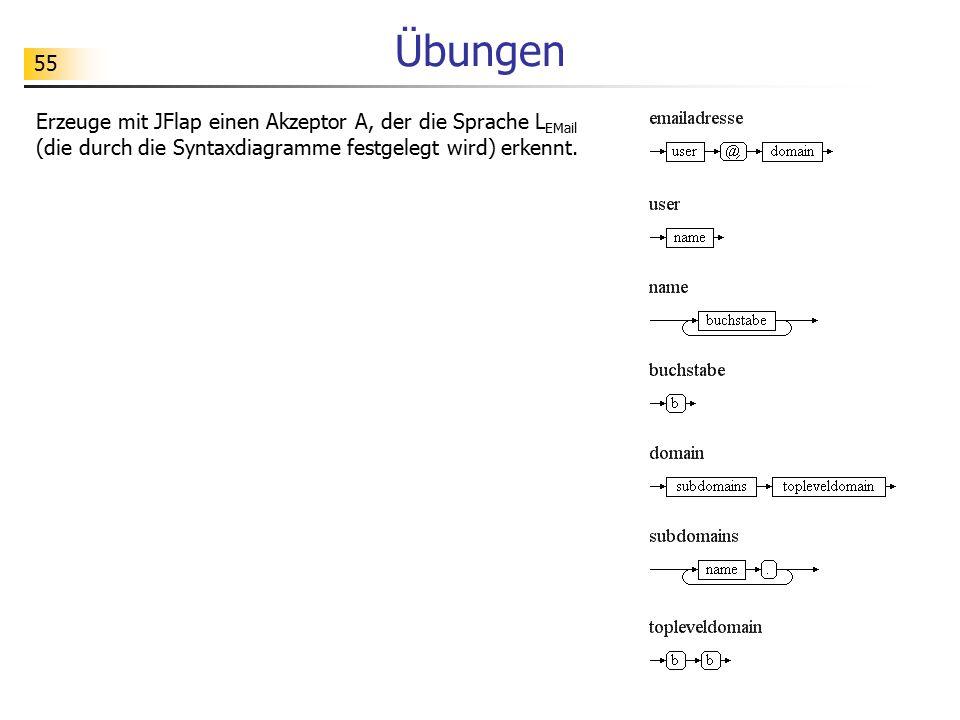 Übungen Erzeuge mit JFlap einen Akzeptor A, der die Sprache LEMail (die durch die Syntaxdiagramme festgelegt wird) erkennt.