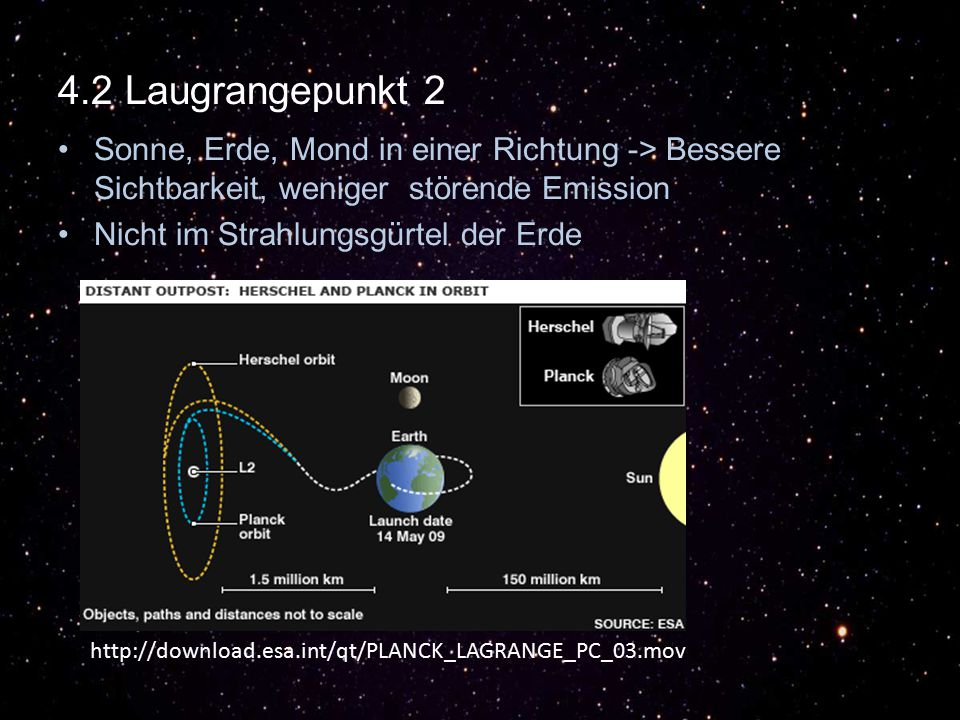 4.2 Laugrangepunkt 2 Sonne, Erde, Mond in einer Richtung -> Bessere Sichtbarkeit, weniger störende Emission.