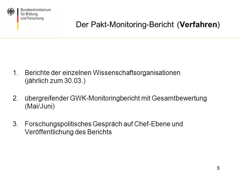 Der Pakt-Monitoring-Bericht (Verfahren)