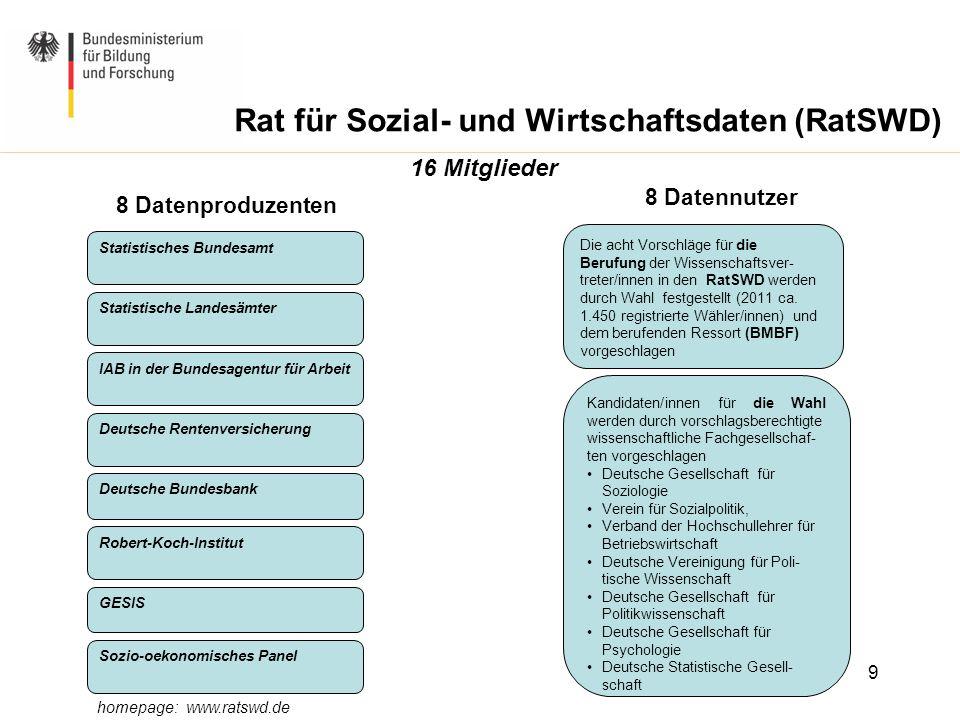 Rat für Sozial- und Wirtschaftsdaten (RatSWD)
