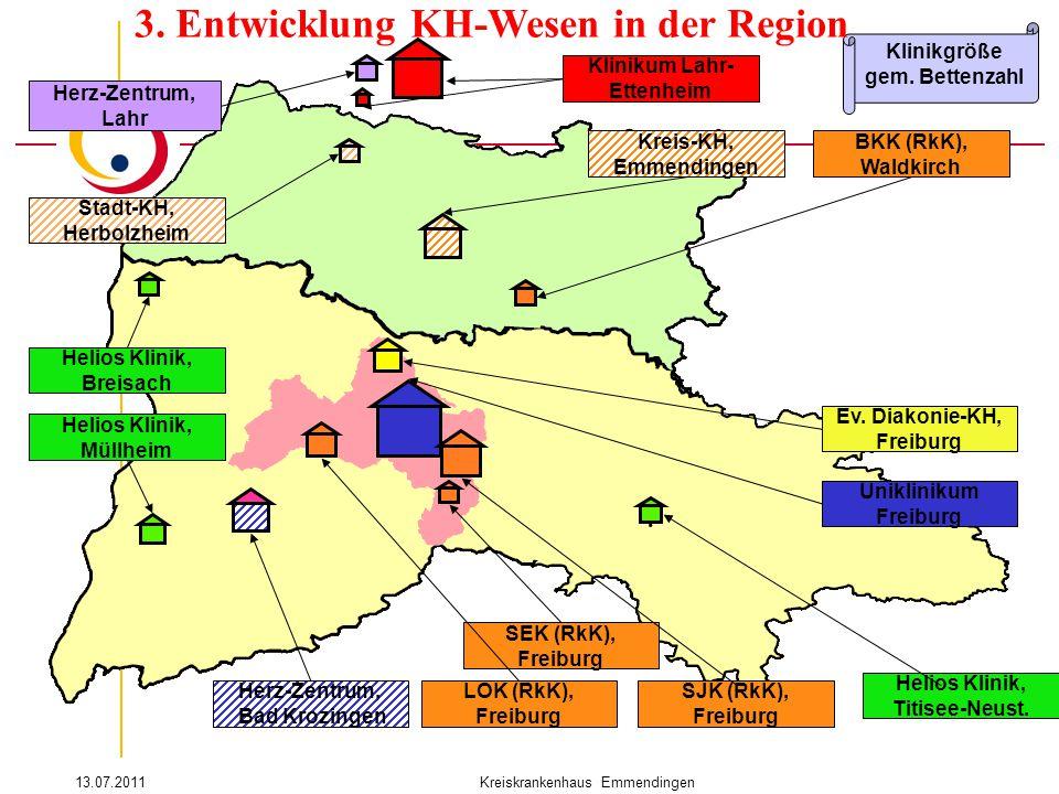 3. Entwicklung KH-Wesen in der Region