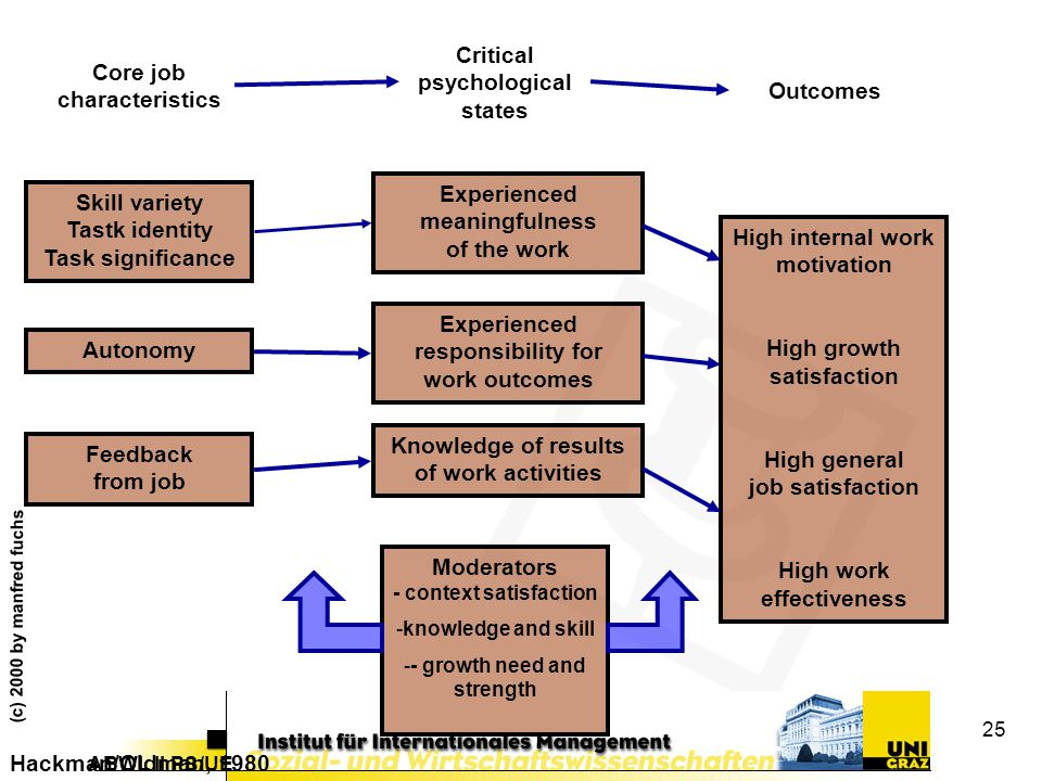 Critical psychological states Outcomes Core job characteristics