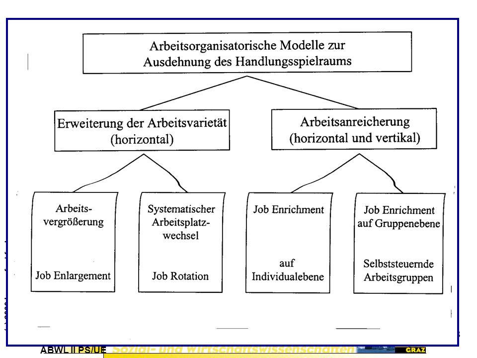 Job Rotation: Wechsel von Mitarbeitern nach vorgeschriebenen oder selbst gewählten Zeit- und Reihenfolgen zu strukturell gleichartigen Arbeiten.