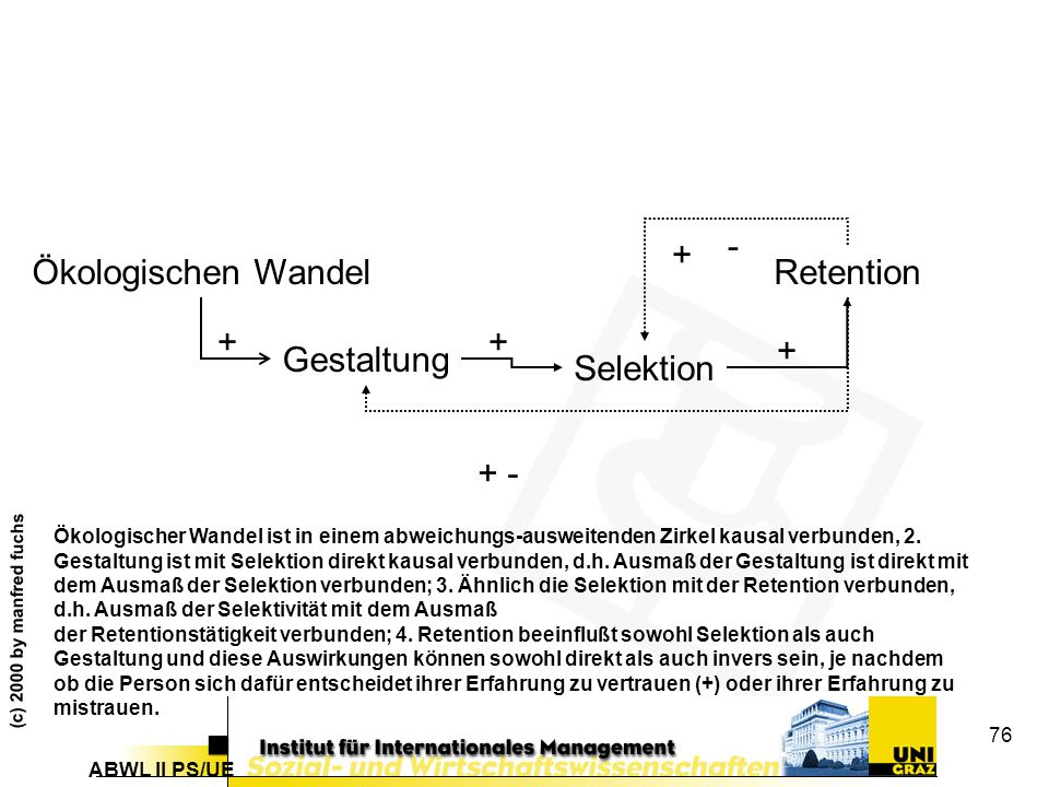 - + Ökologischen Wandel Retention + + + Gestaltung Selektion + -