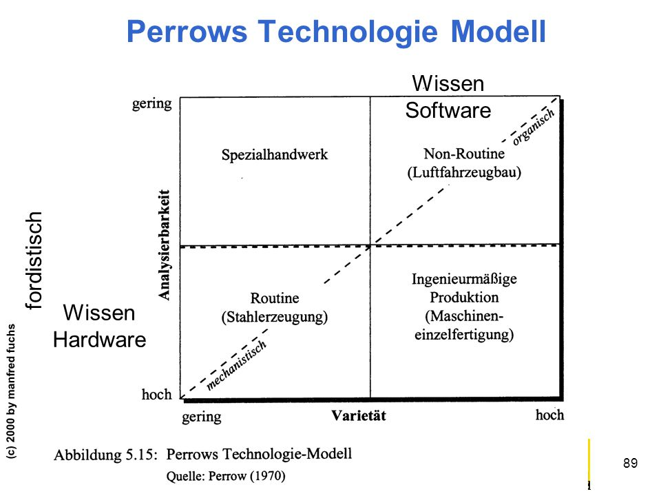 Perrows Technologie Modell