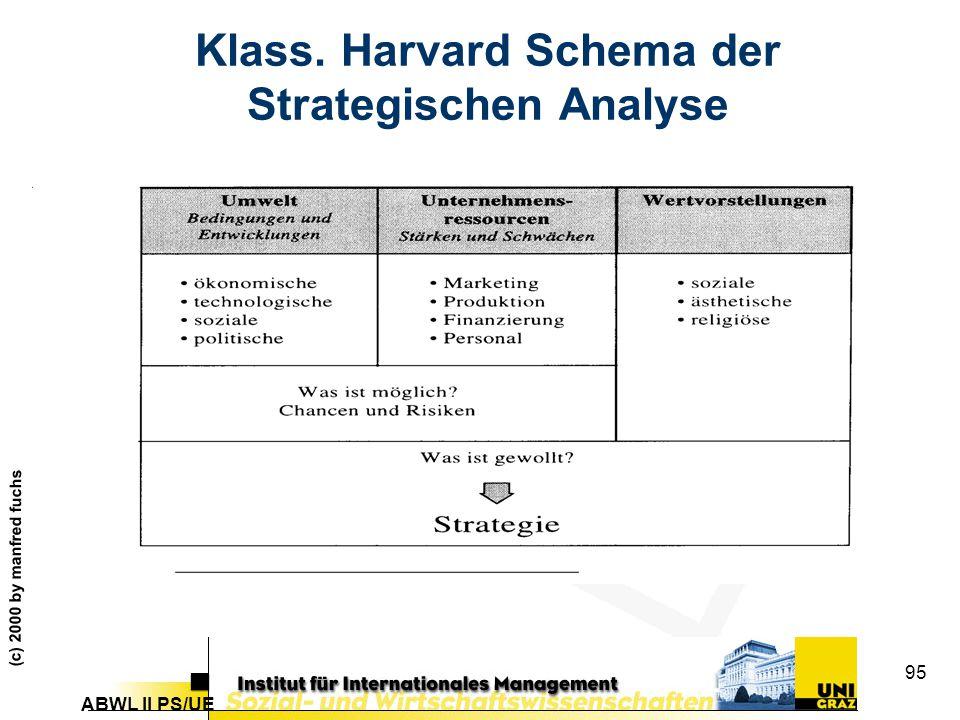 Klass. Harvard Schema der Strategischen Analyse