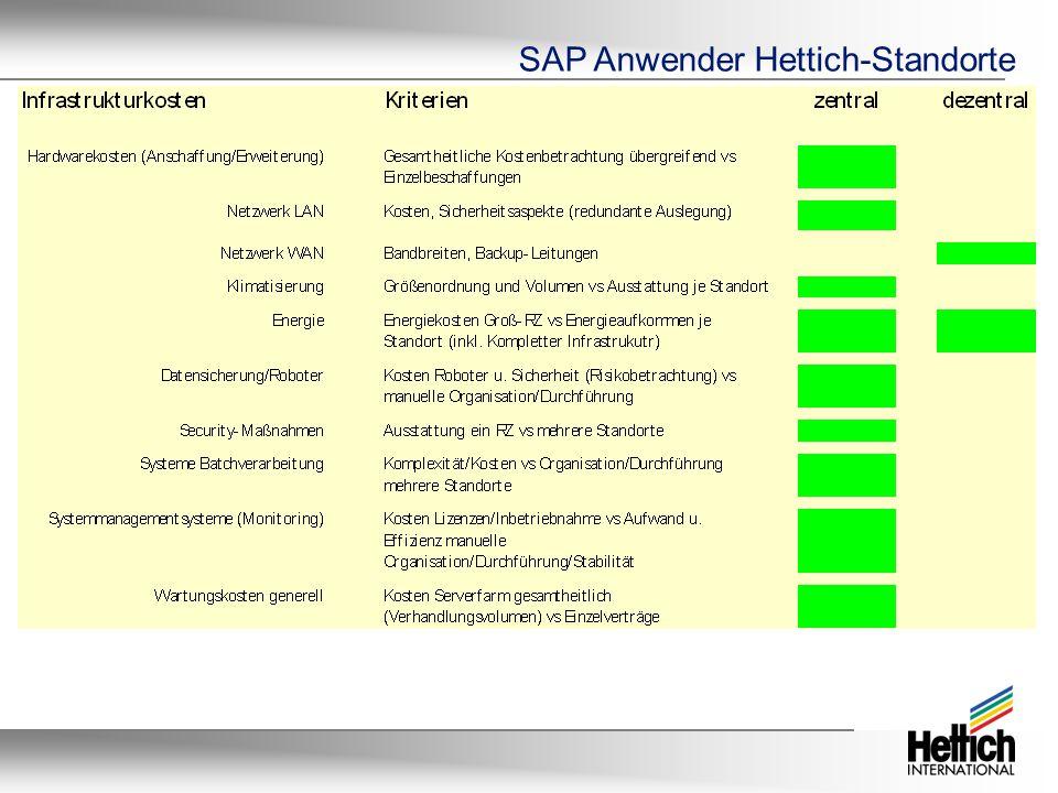 SAP Anwender Hettich-Standorte