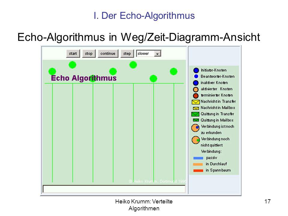 Echo-Algorithmus in Weg/Zeit-Diagramm-Ansicht