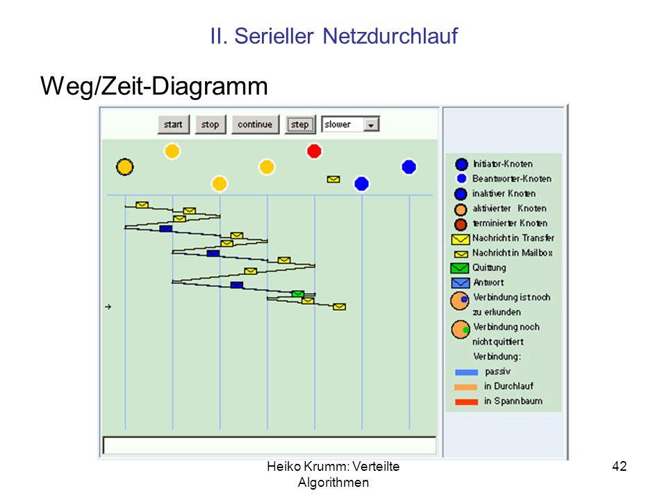 Weg/Zeit-Diagramm II. Serieller Netzdurchlauf