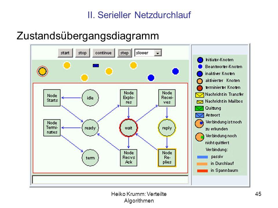 Zustandsübergangsdiagramm