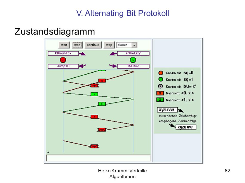 Zustandsdiagramm V. Alternating Bit Protokoll