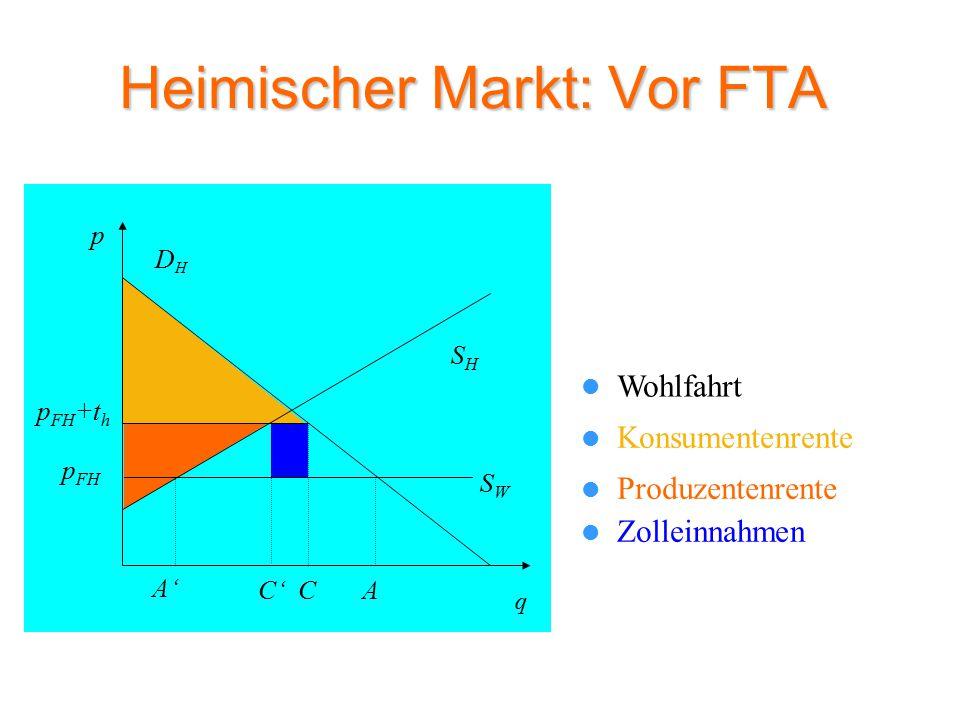 Heimischer Markt: Vor FTA