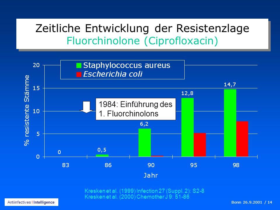 Zeitliche Entwicklung der Resistenzlage Fluorchinolone (Ciprofloxacin)