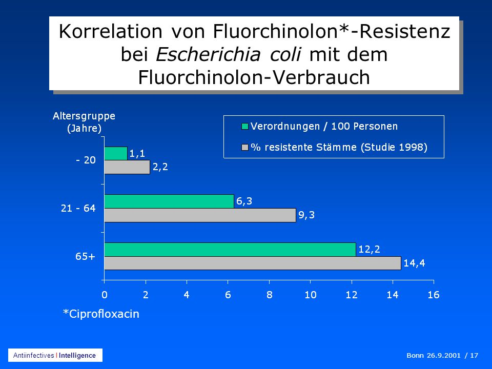 Korrelation von Fluorchinolon