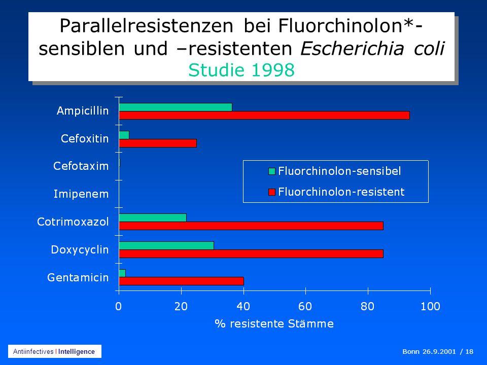 Parallelresistenzen bei Fluorchinolon