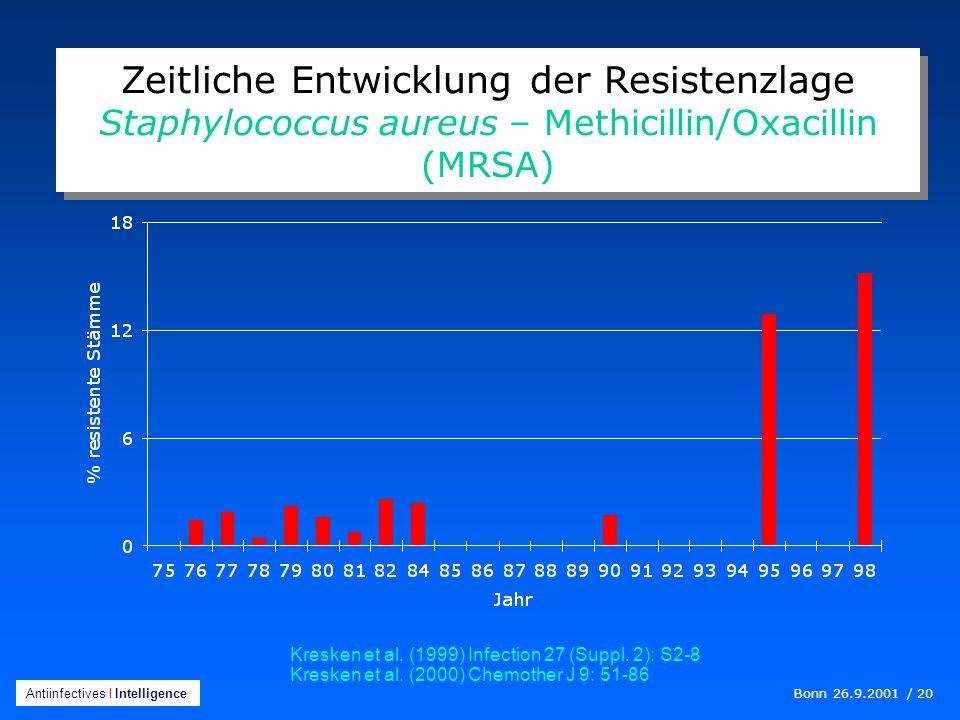 Zeitliche Entwicklung der Resistenzlage Staphylococcus aureus – Methicillin/Oxacillin (MRSA)