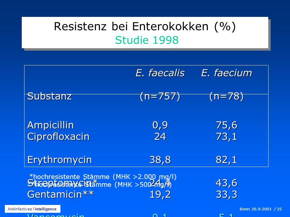 "Initiative ""Zündstoff Antibiotika-Resistenz"" - ppt"