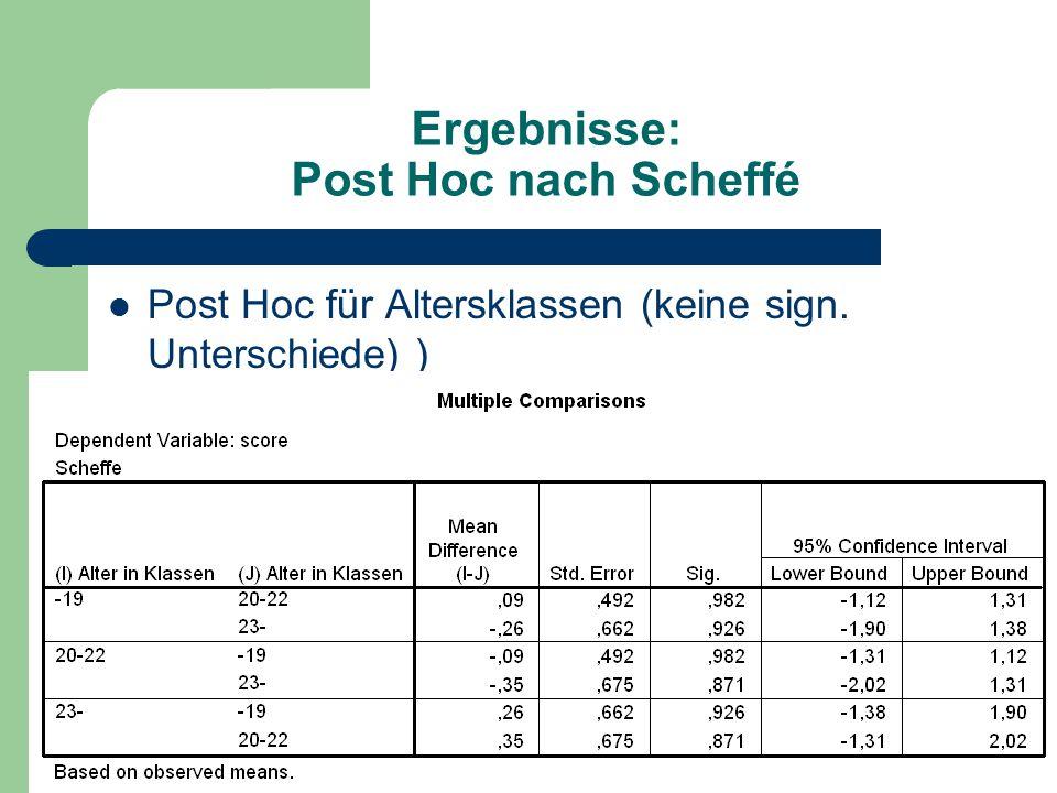 Ergebnisse: Post Hoc nach Scheffé