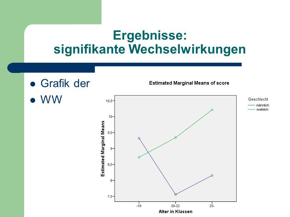 Ergebnisse: signifikante Wechselwirkungen