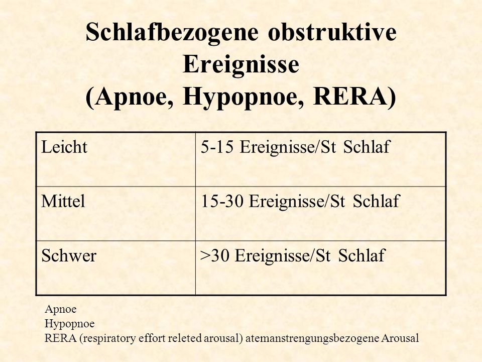 Schlafbezogene obstruktive Ereignisse (Apnoe, Hypopnoe, RERA)