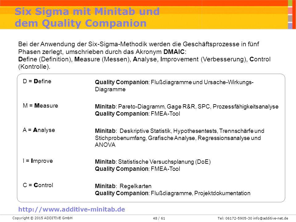 Six Sigma mit Minitab und dem Quality Companion