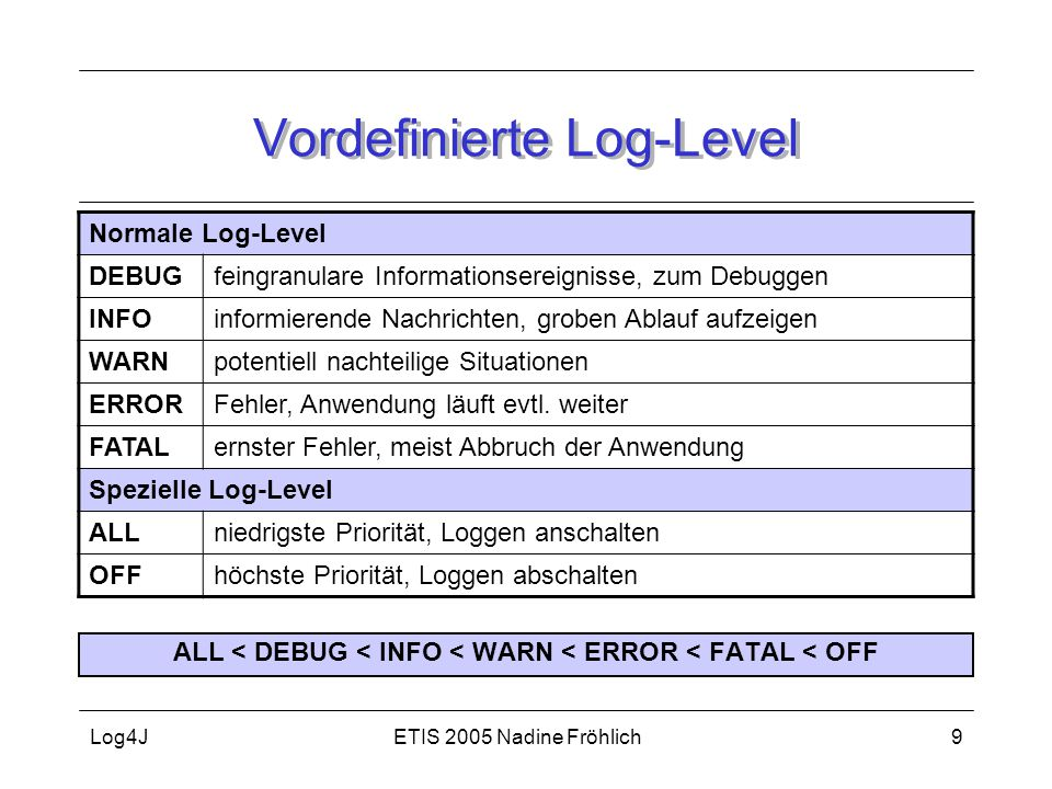 Vordefinierte Log-Level