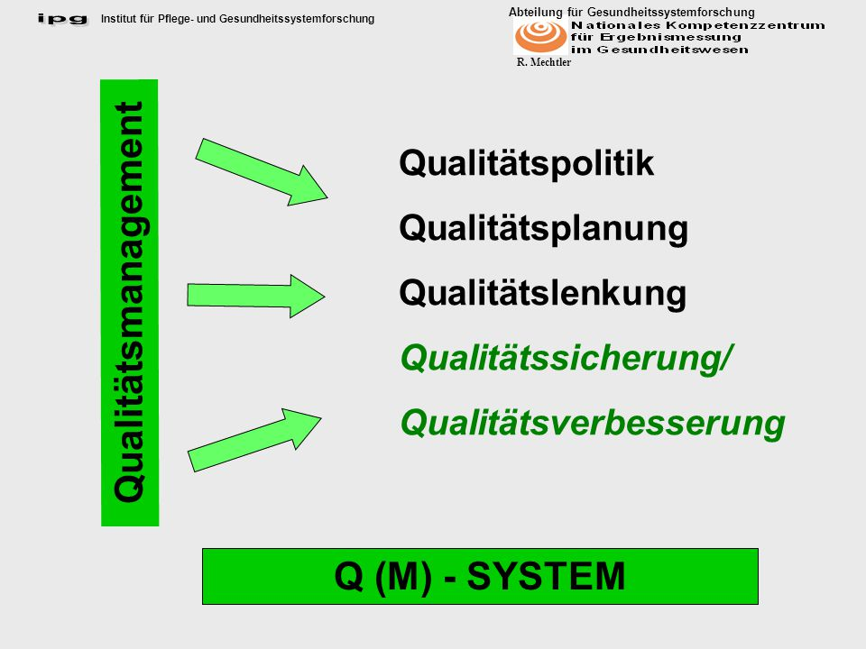Qualitätsmanagement Q (M) - SYSTEM