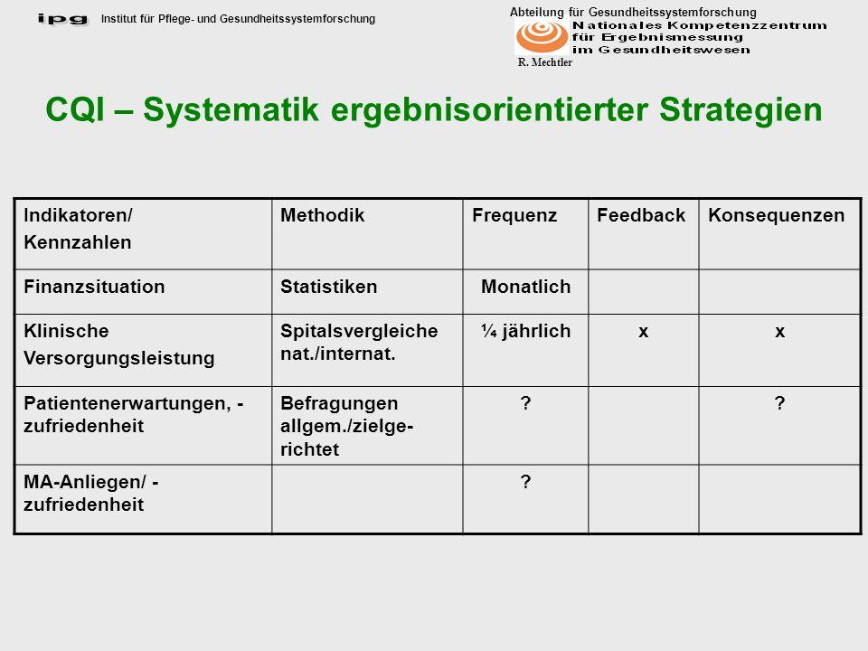 CQI – Systematik ergebnisorientierter Strategien