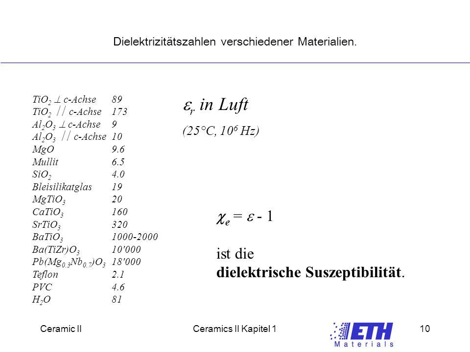 Dielektrizitätszahlen verschiedener Materialien.