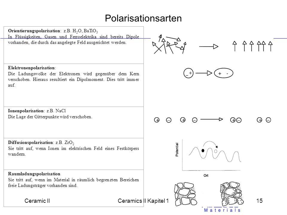 Polarisationsarten Ceramic II Ceramics II Kapitel 1