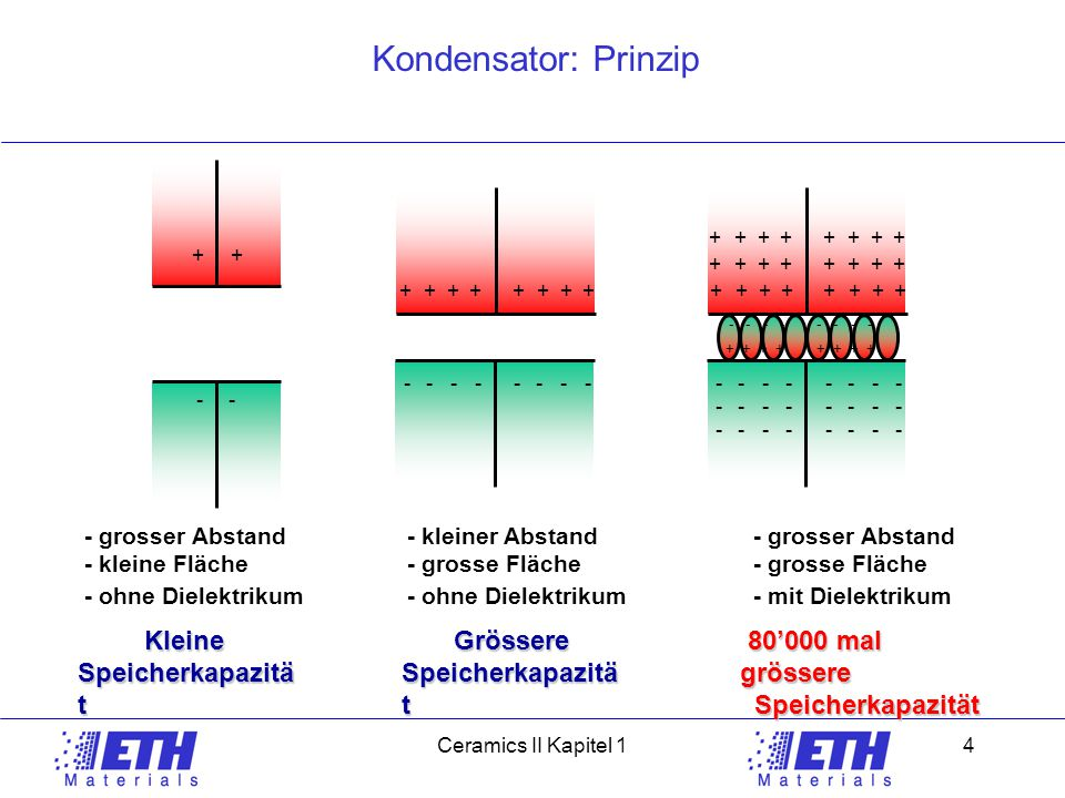 Kondensator: Prinzip Kleine Speicherkapazität Grössere