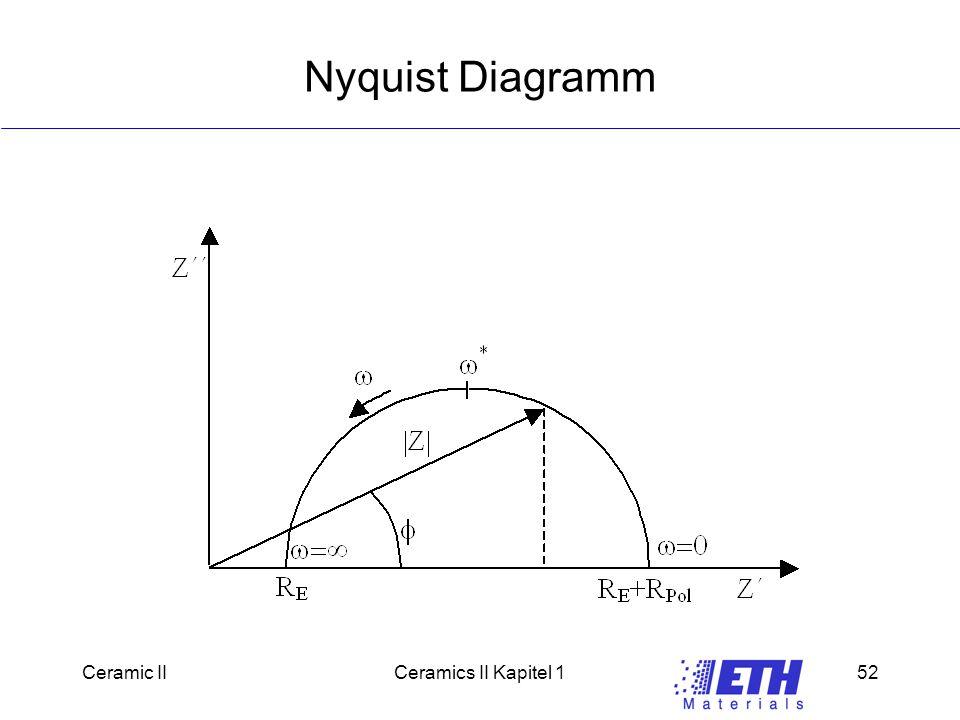 Nyquist Diagramm Ceramic II Ceramics II Kapitel 1