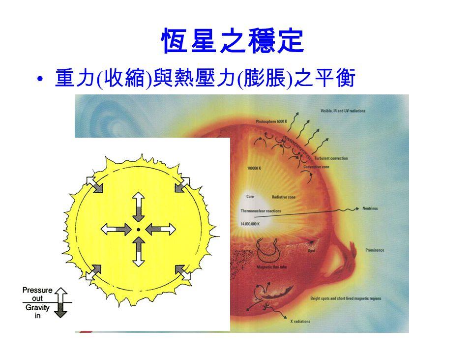 恆星之穩定 重力(收縮)與熱壓力(膨脹)之平衡