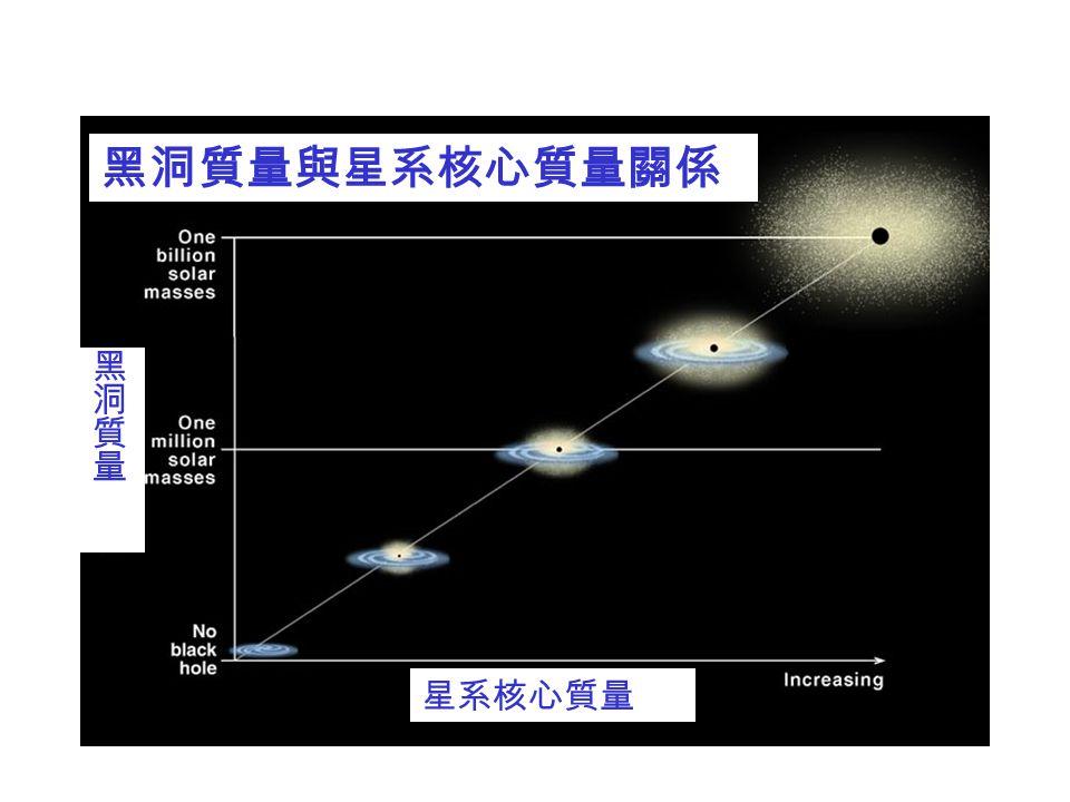 黑洞質量與星系核心質量關係 黑洞質量 星系核心質量