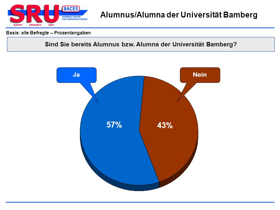 Alumnus/Alumna der Universität Bamberg