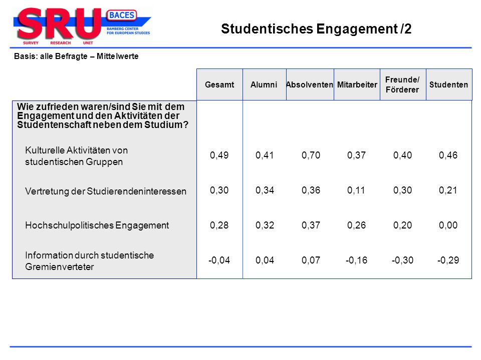 Studentisches Engagement /2
