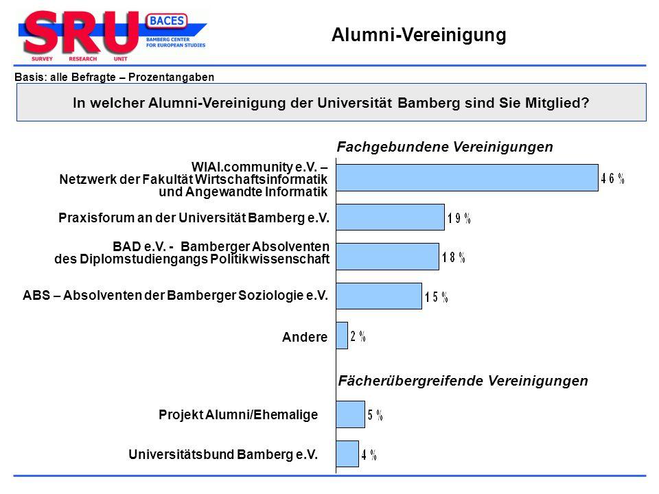 Alumni-Vereinigung Basis: alle Befragte – Prozentangaben. In welcher Alumni-Vereinigung der Universität Bamberg sind Sie Mitglied