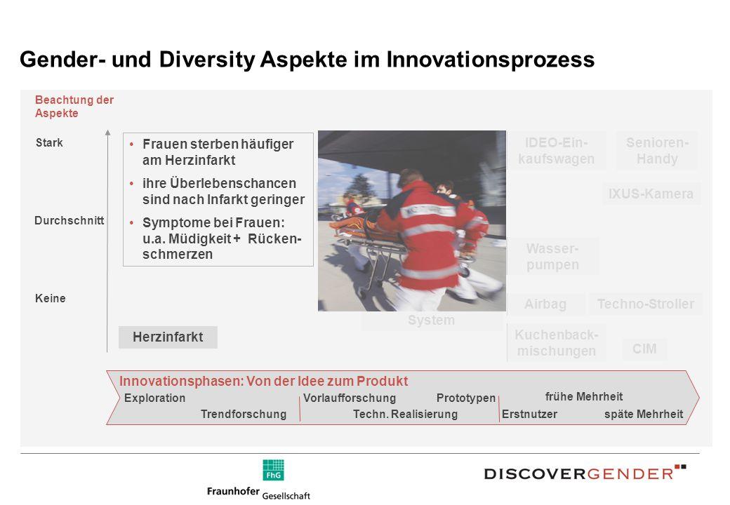 Gender- und Diversity Aspekte im Innovationsprozess