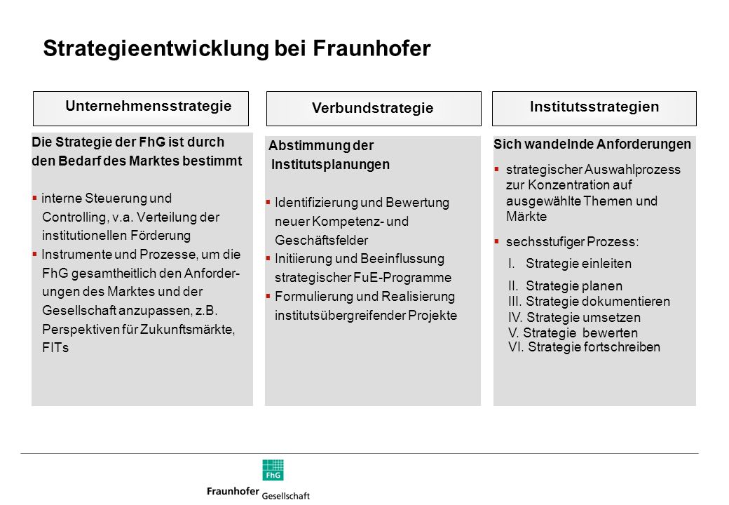 Partner für Innovation