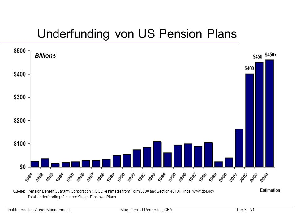 Underfunding von US Pension Plans