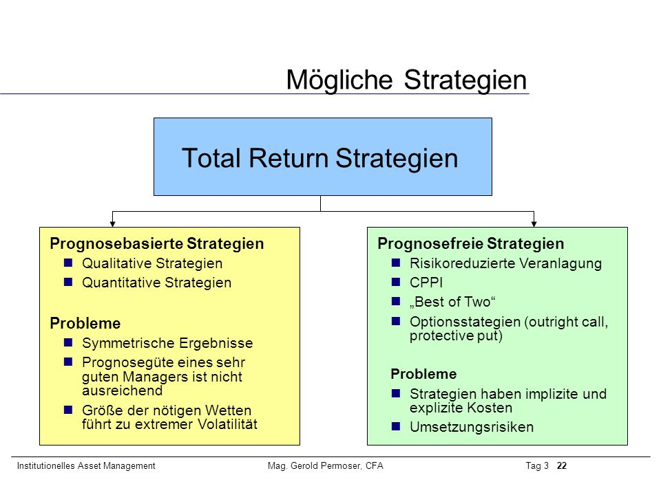 Mögliche Strategien Total Return Strategien