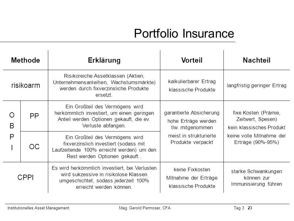 Portfolio Insurance Methode Erklärung Vorteil Nachteil risikoarm O B P