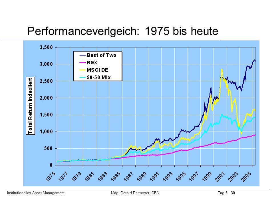 Performanceverlgeich: 1975 bis heute