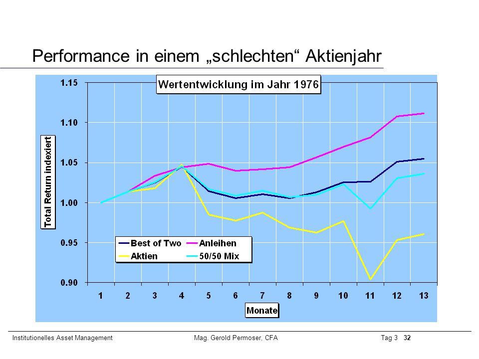 """Performance in einem """"schlechten Aktienjahr"""