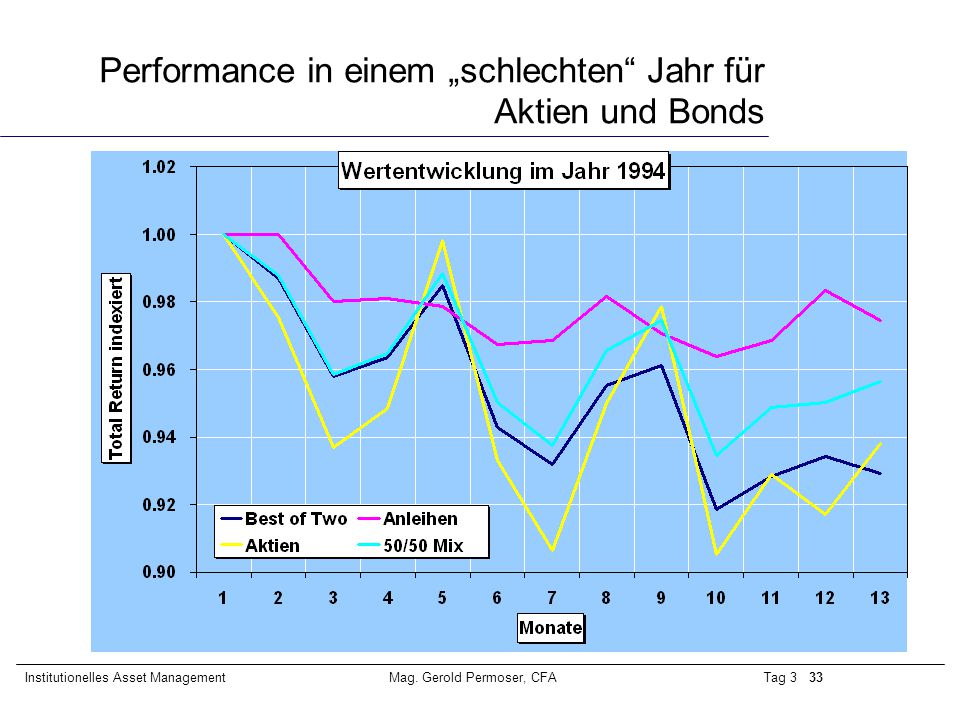 """Performance in einem """"schlechten Jahr für Aktien und Bonds"""