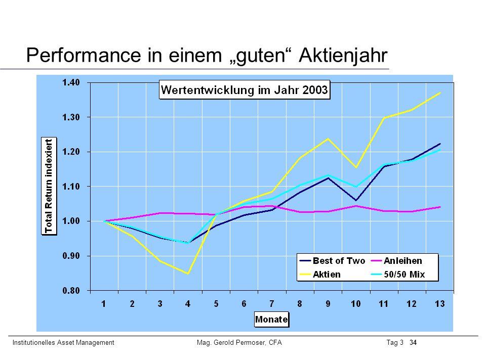 """Performance in einem """"guten Aktienjahr"""