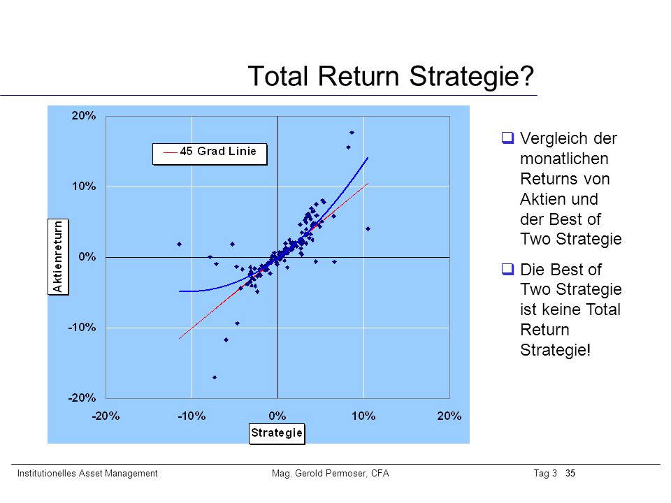 Total Return Strategie