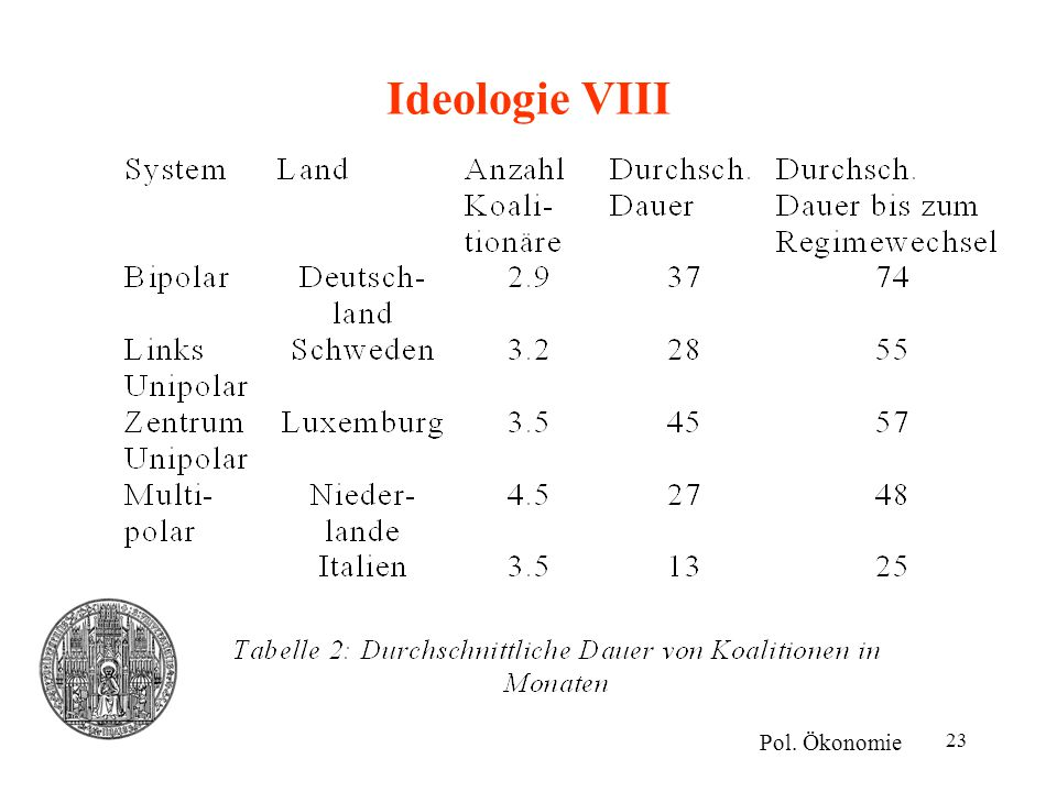 Ideologie VIII Pol. Ökonomie