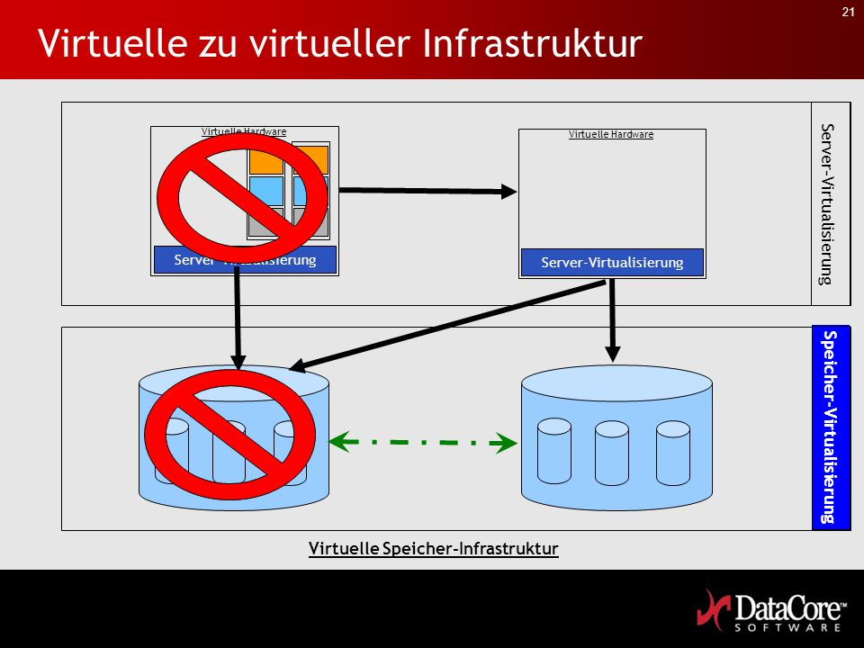 Virtuelle zu virtueller Infrastruktur